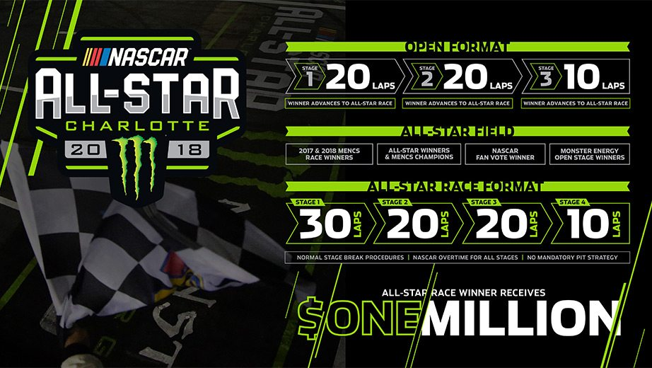 A graphic of the All-Star Race format