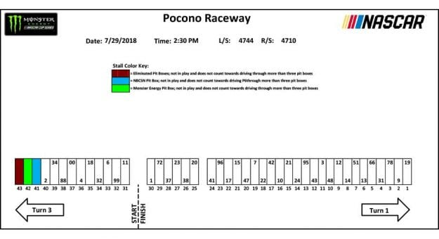 Pocono Monster Energy Series Pit Stall Assignments