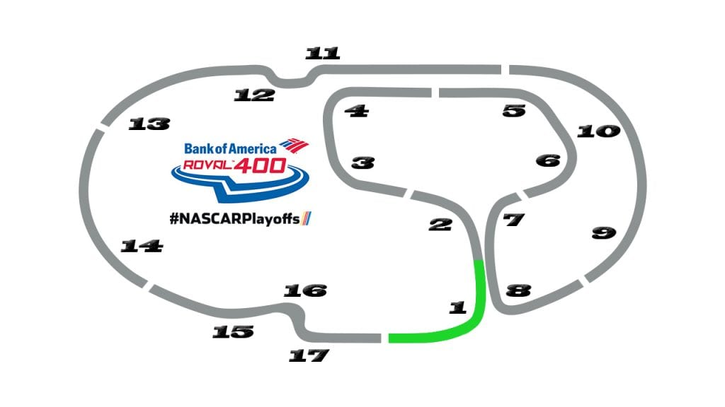 Overview of the Charlotte Motor Speedway road course.