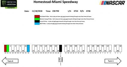 Pit stall assignments for Homestead-Miami championship race