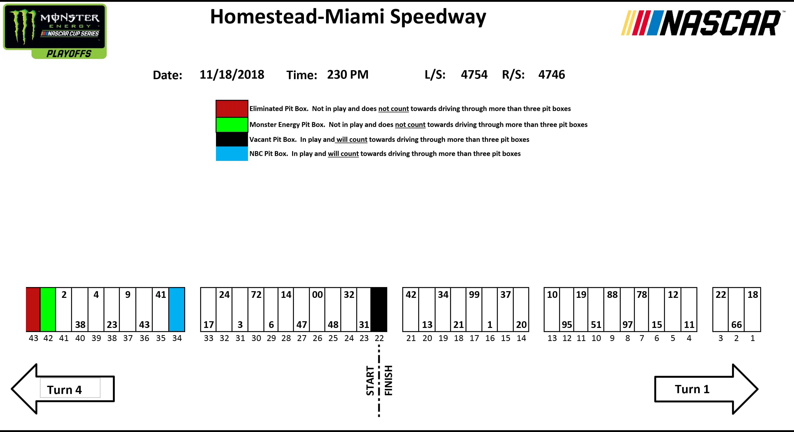 Pit Stall Assignments For Homestead Miami Playoff Race