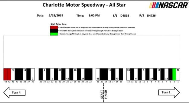 All-Star Race pit stall assignments.