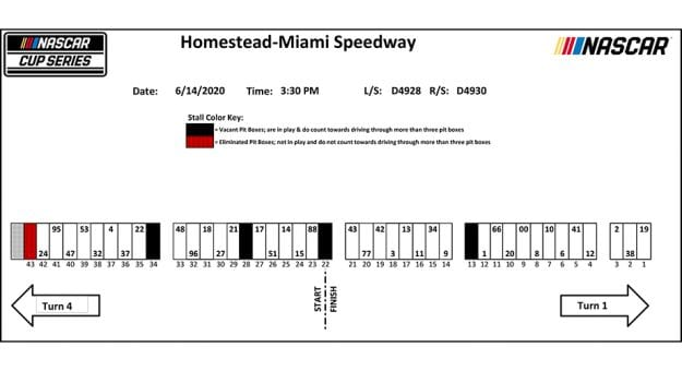 Miami pit stall assignments