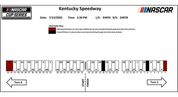 Kentucky NASCAR Cup Series pit stall assignments