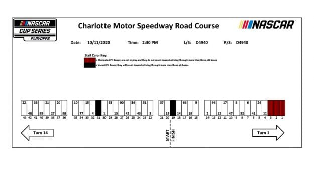 2020oct7 Charlotte Roval Pit Stalls
